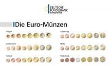 Deutsche Bundesbank: kostenloses Plakat mit allen Euro-Münzen und mehr